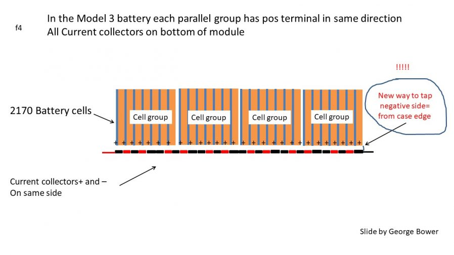 Tesla Model 3 Battery Current Collector: Radically Different