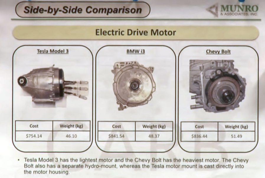 Munro Talks Tesla Model 3 Motor Magic And Profit Potential