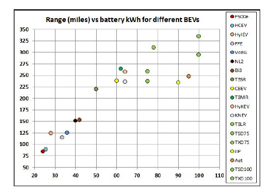 Electric Cars Battery Capacity and Efficiency: In-Depth