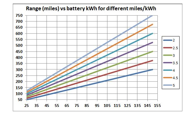 Range Can Be Calculated As Miles Battery Capacity Kwh Unfortunately Auto Companies Often Do Not List And Or Efficiency For Their