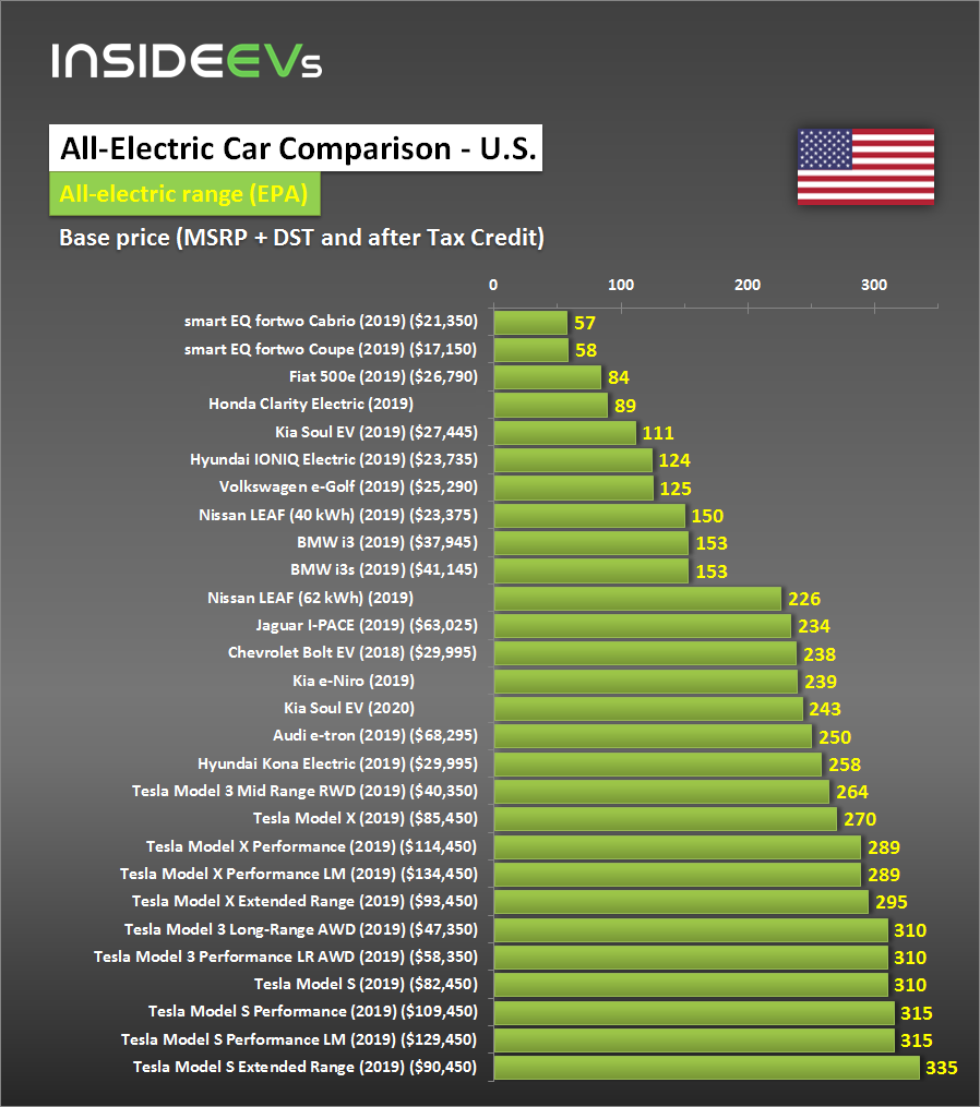 This Trend Of Extending Range Corresponds To Consumers Demand For Longer Evs